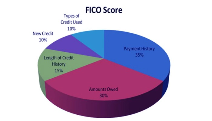Photo of Your FICO Score Has Hit Rock Bottom – What Can You Do?