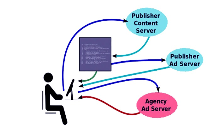 Photo of Advantages Of Placing An Online Advertisement